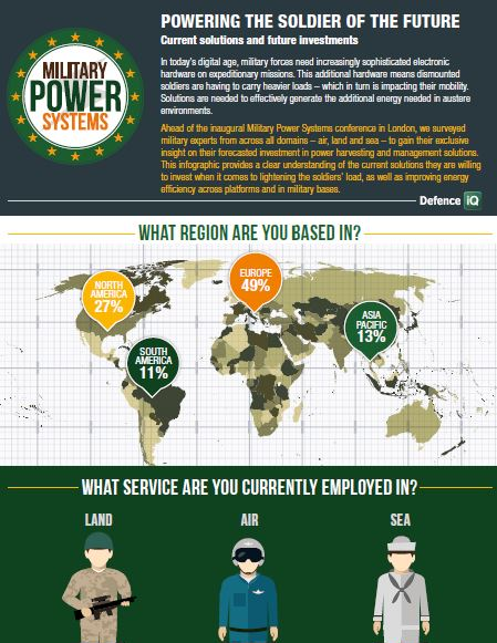 Infographic: Powering the soldier of the future - current solutions and future investments