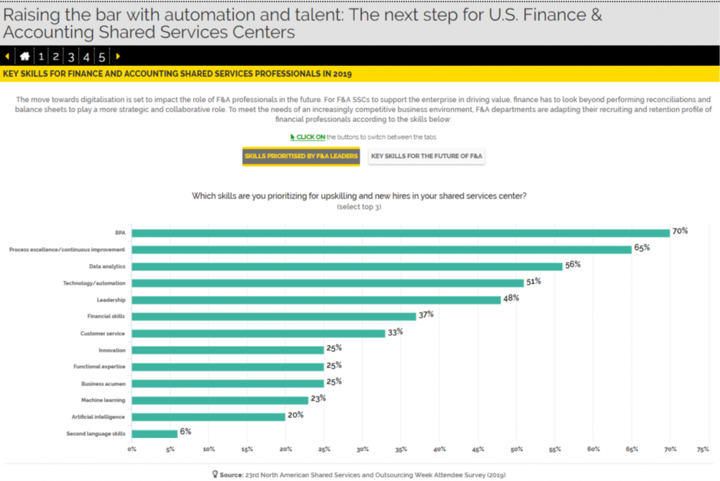 Raising the Bar with Automation and Talent: The Next Step for U.S. Finance & Accounting Shared Services Centers