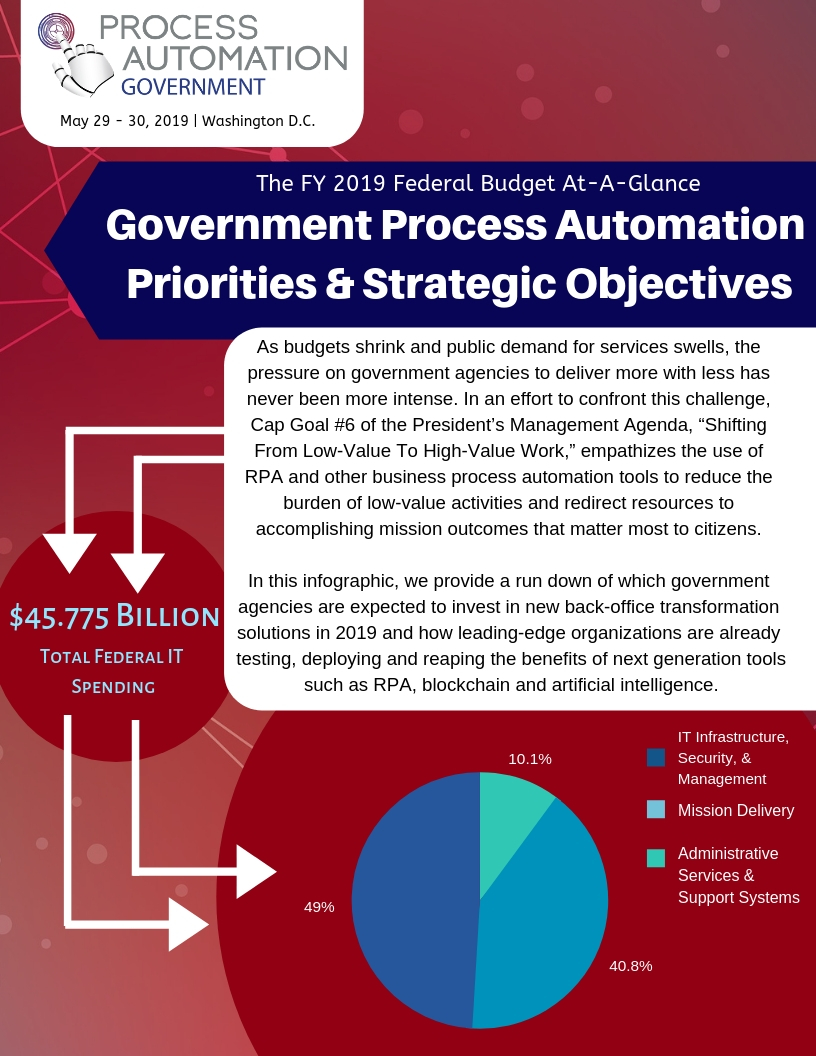 The FY 2019 Federal Process Automation Budget At-A-Glance: Infographic
