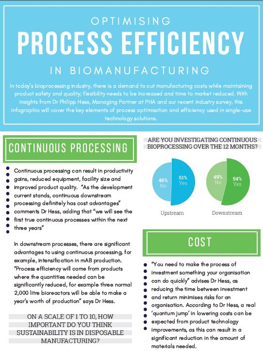 Infographic: Optimising Process Efficiency in Biomanufacturing