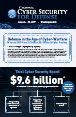 Defense in the Age of Cyber-Warfare: FY2020 Budget Highlights