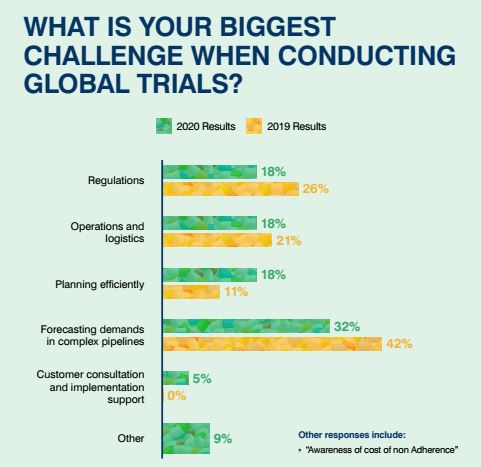 Clinical Trial Supply 2020 Infographic