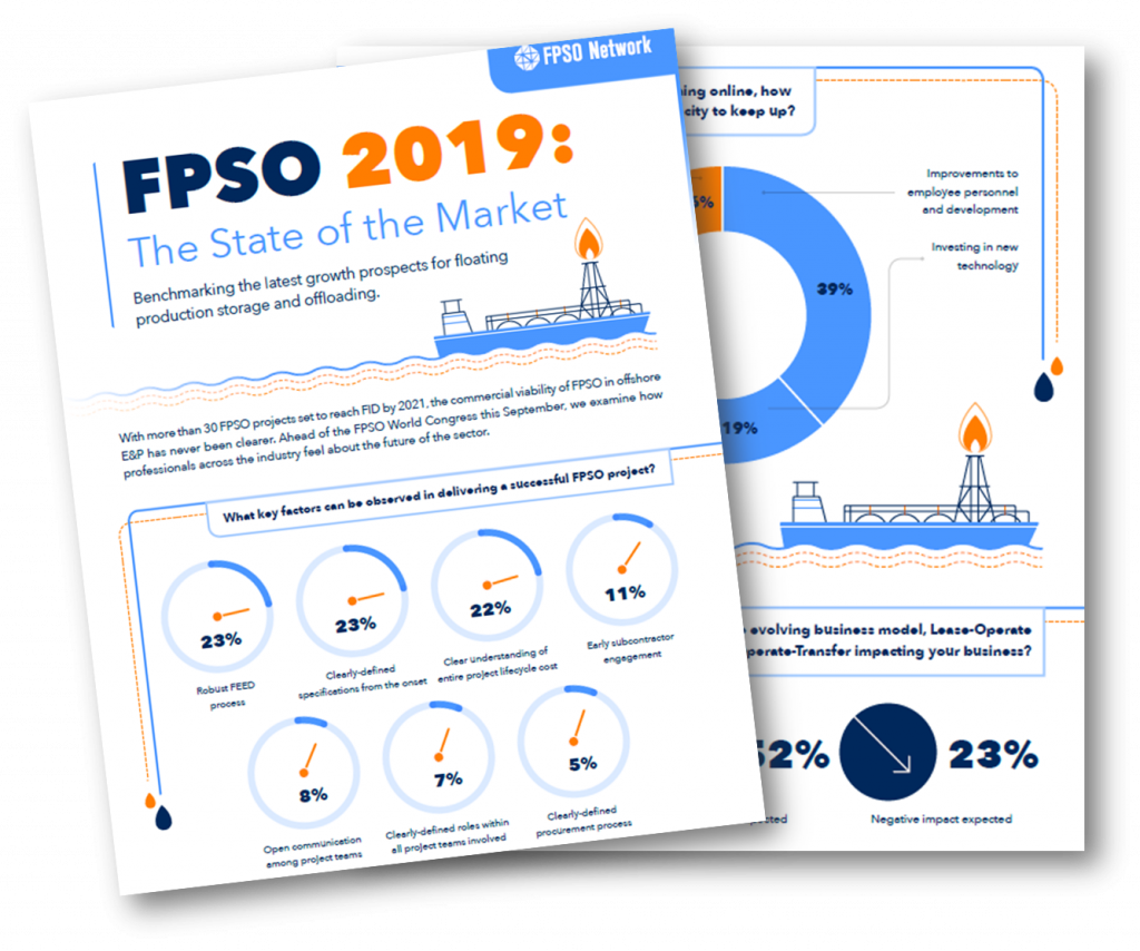 The State of the FPSO Market 2019 (Infographic)