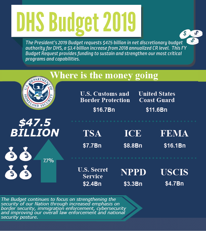 2019 Department of Homeland Security Budget Report