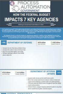 HOW THE FEDERAL BUDGET IMPACTS 7 KEY AGENCIES