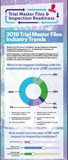 INFOGRAPHIC: 2019 TMF Industry Trends