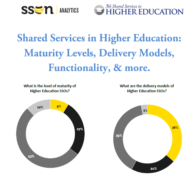 Shared Services in Higher Ed Benchmarking Report