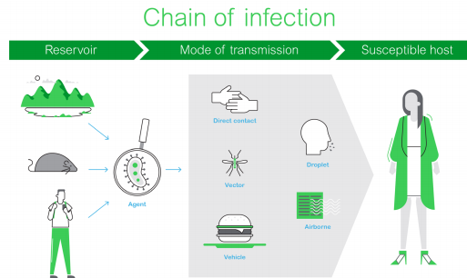Seven Steps to Reduce the Risk of Infectious Disease in Hospitals - Schneider Electric