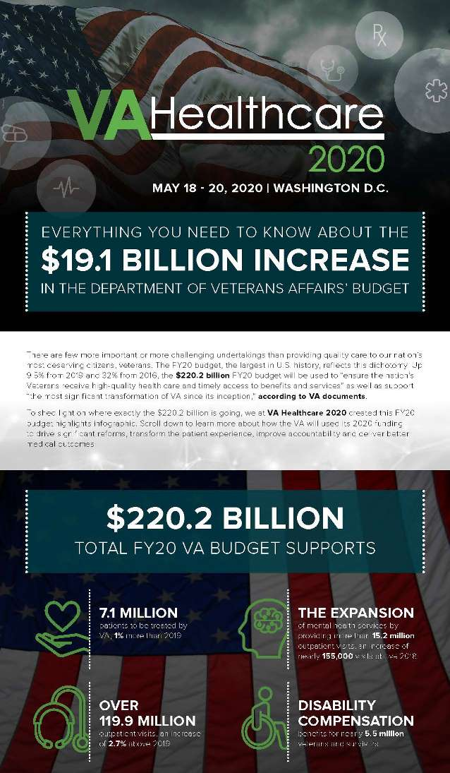 The Department of Veterans Affairs' FY20 Budget At-A-Glance