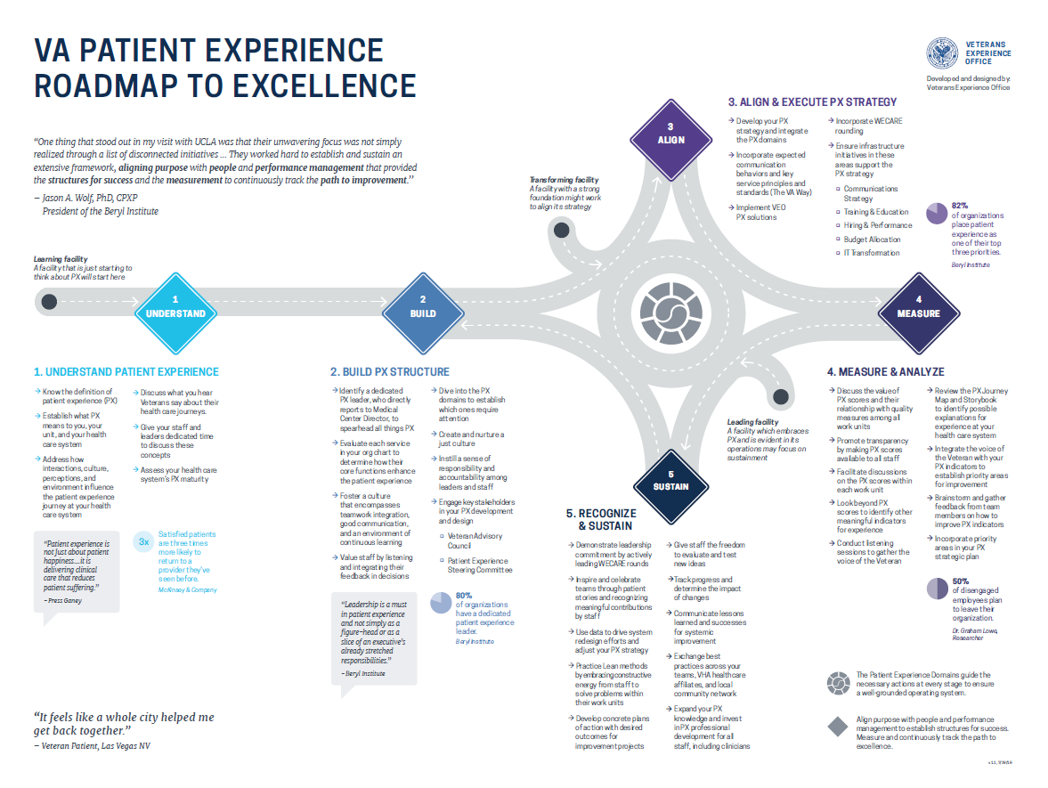 The VA Patient Experience Roadmap to Excellence