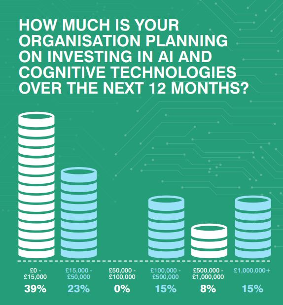 Investing in Intelligent Automation Infographic
