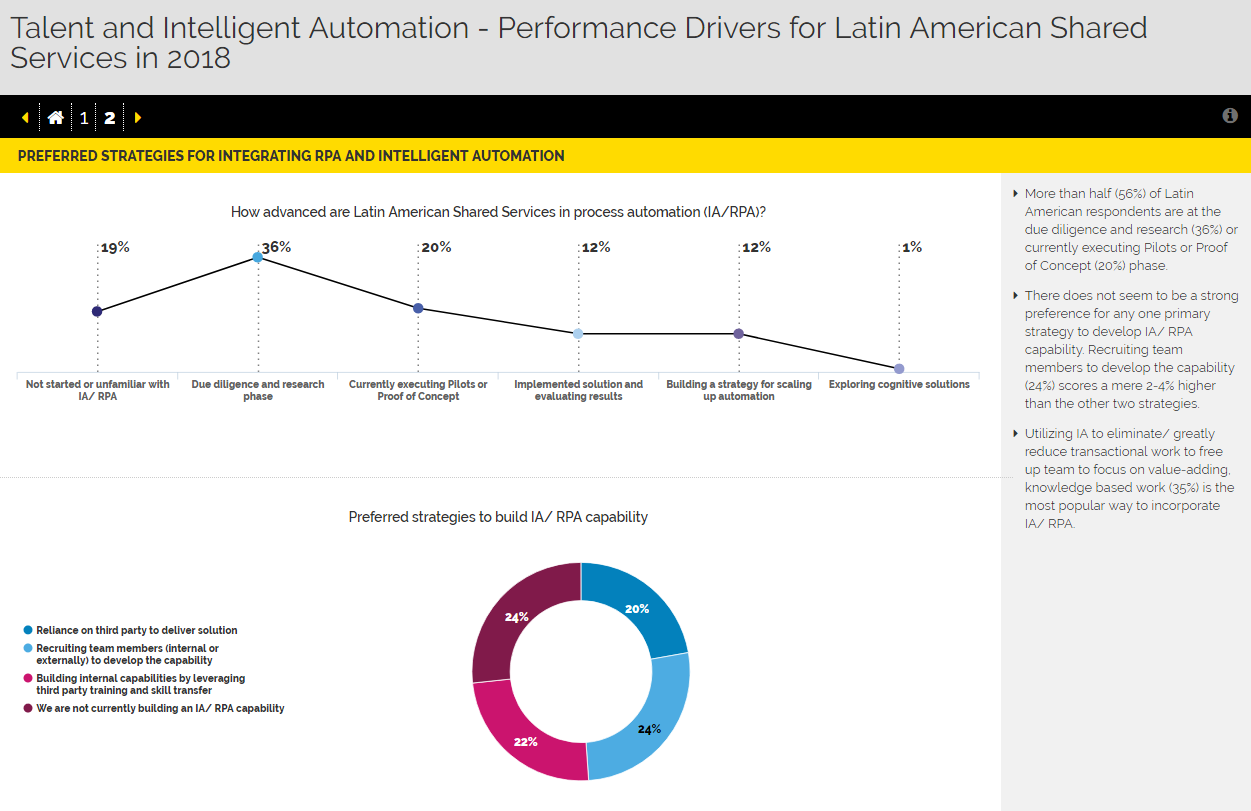 Talent and Intelligent Automation - Performance Drivers for Latin American Shared Services in 2018