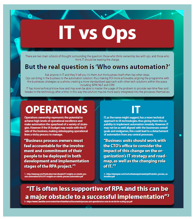 IT Vs Operations
