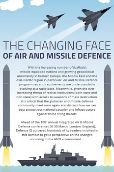 Infographic: 2017 Survey Results - THE CHANGING FACE OF AIR AND MISSILE DEFENCE
