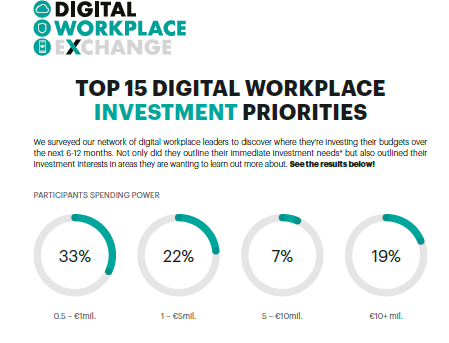 Top 15 Digital Workplace Investment Priorities