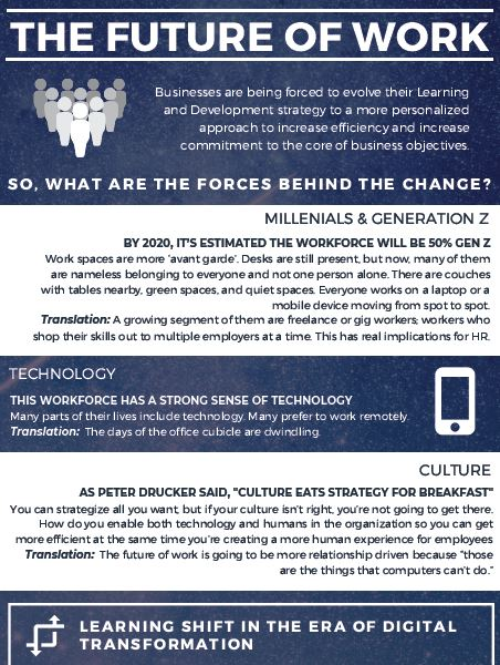 The Future Of Work: Supporting the Learning Culture in the Age of Digital Disruption
