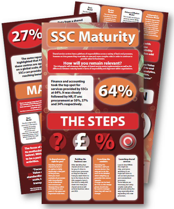 [Infographic] How Mature is Your Shared Services Centre?