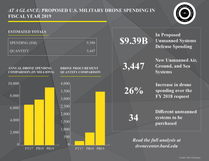 Center for the Study of the Drone -  Drones in the FY 2019 Defense Budget
