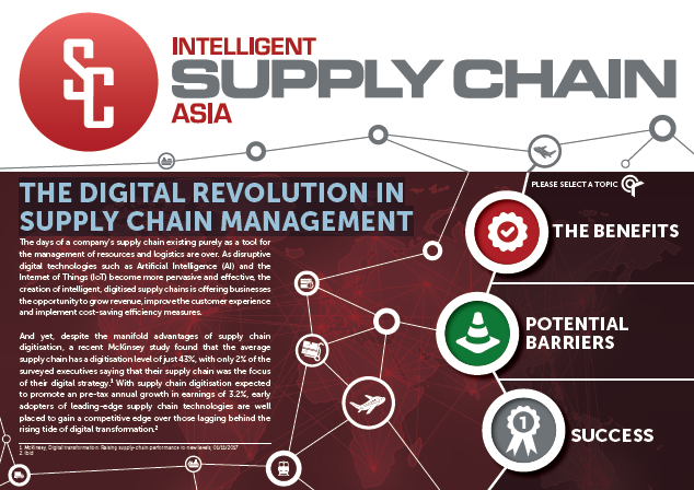 The Digital Revolution in Supply Chain Management