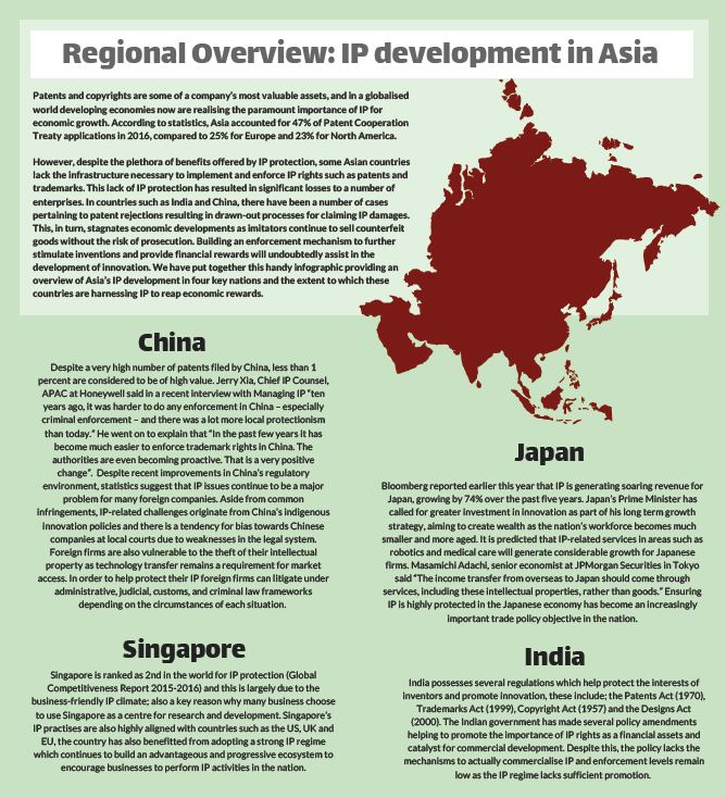 Regional Overview: IP development in Asia
