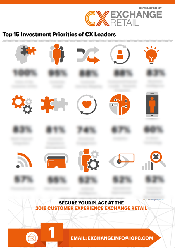 [RETAIL] Top 15 2018 Investment Priorities of CX Leaders in Retail Infographic