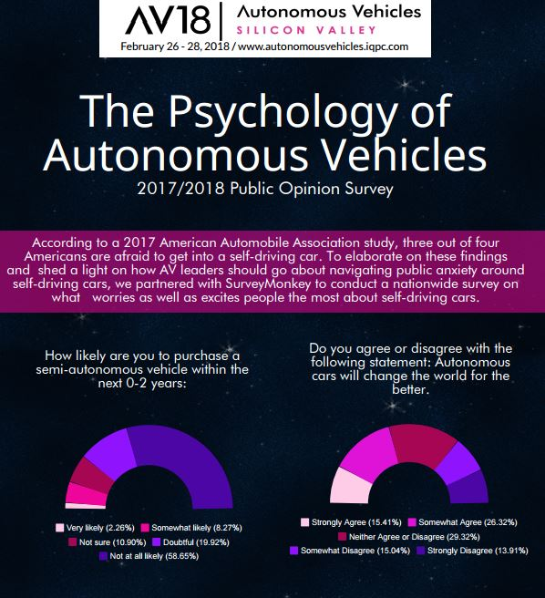 The Psychology of Self-Driving Cars: The Results from Our Nationwide Public Opinion Survey