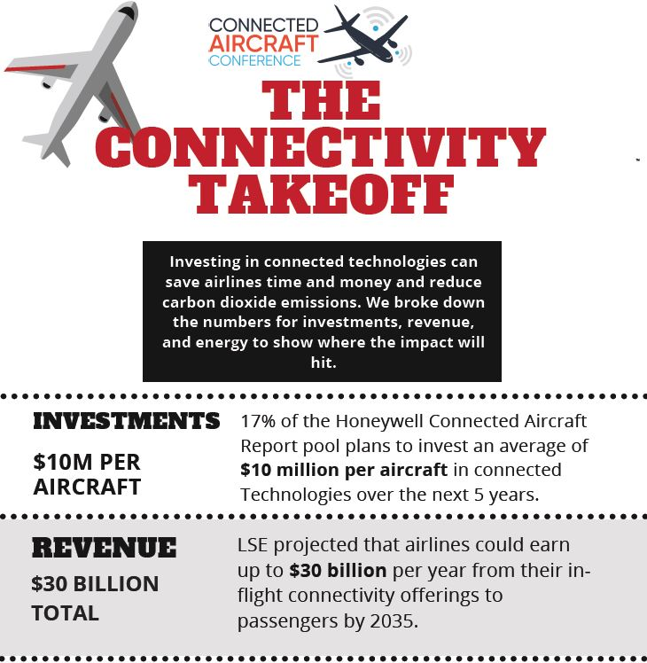 The Connectivity Takeoff