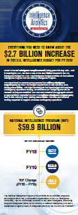 Everything You Need to Know About the $2.7 Billion Increase in the U.S. Intelligence Budget for FY19