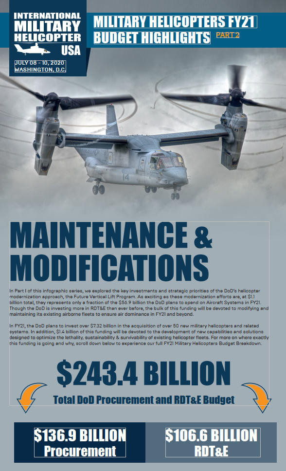 Military Helicopters FY21 Budget Highlights Part II: Maintenance & Modifications