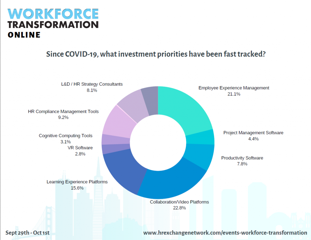 COVID-19's Influence on HR Investment Priorities