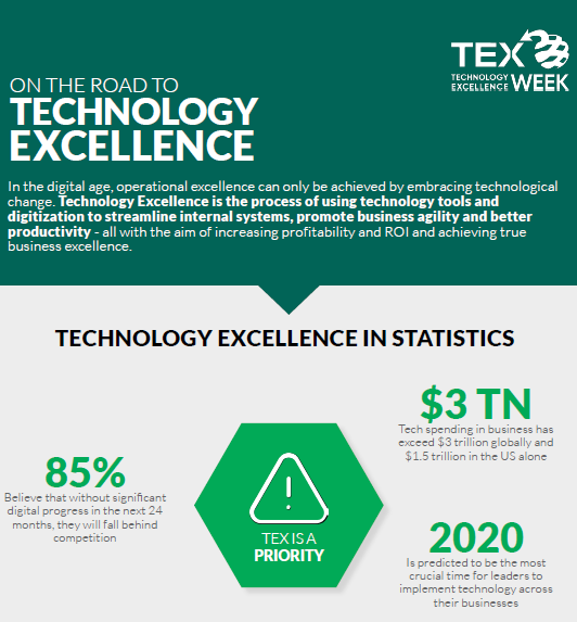 On the Road to Technology Excellence
