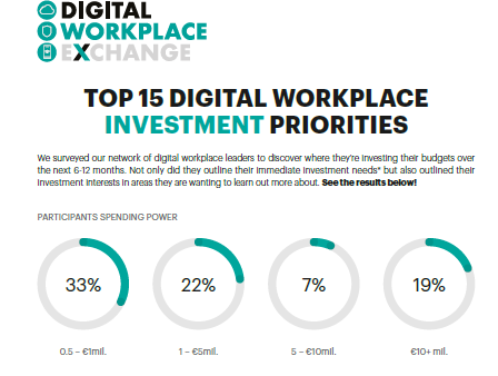 Top 15 Digital Workplace Investment Priorities 2019