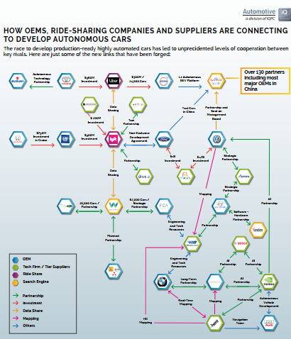 The AV Ecosystem: How Oems, Ride-Sharing Companies And Suppliers Are Connecting To Develop Autonomous Cars