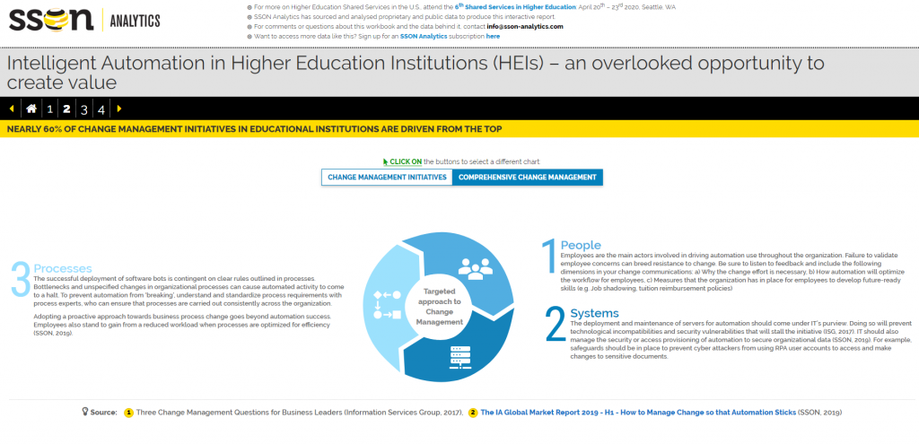 Intelligent Automation in Higher Education Institutions (HEIs) – an overlooked opportunity to create value