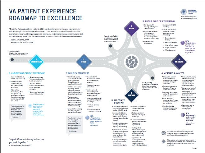 Your Roadmap to Patient Experience for Veterans Excellence