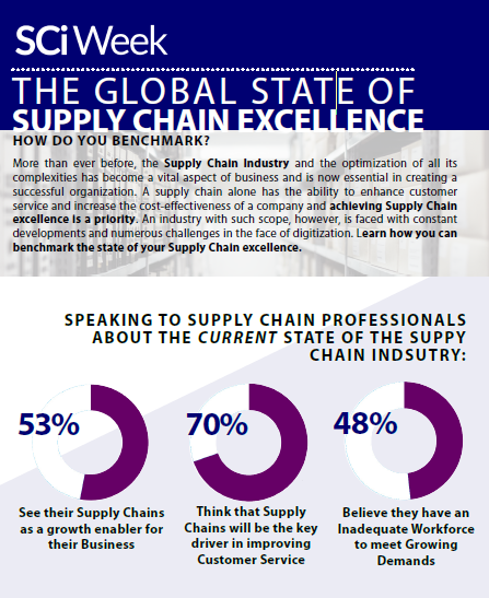 Global State of Supply Chain Excellence