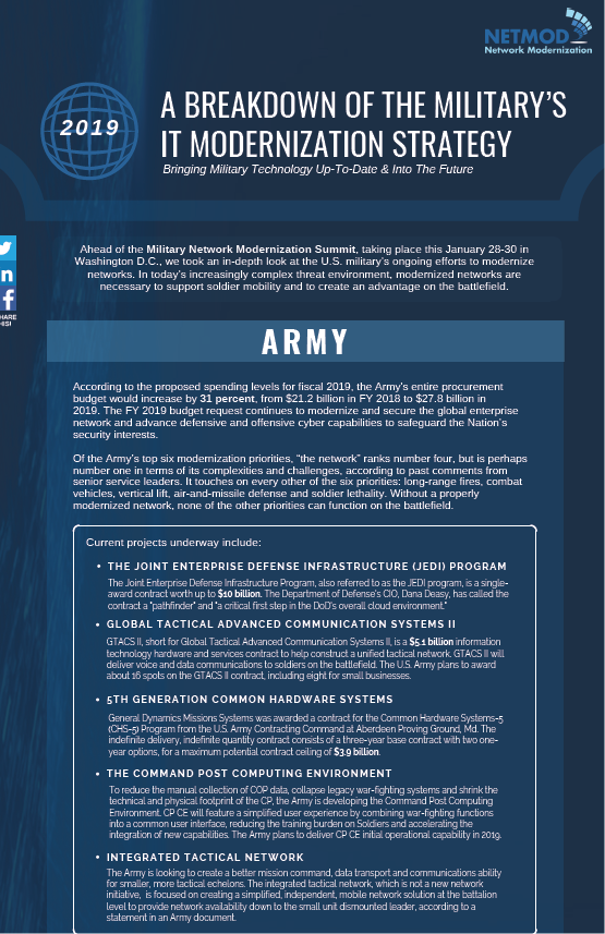 A Breakdown of the Military's IT Modernization Strategy for 2019
