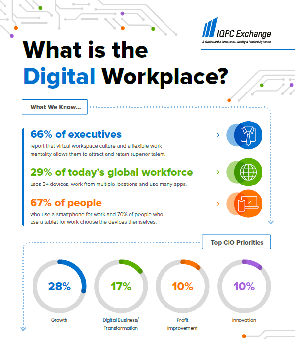 What is the Digital Workplace?