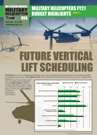 Military Helicopters FY21 Budget Highlights Part I: Future Vertical Lift Scheduling