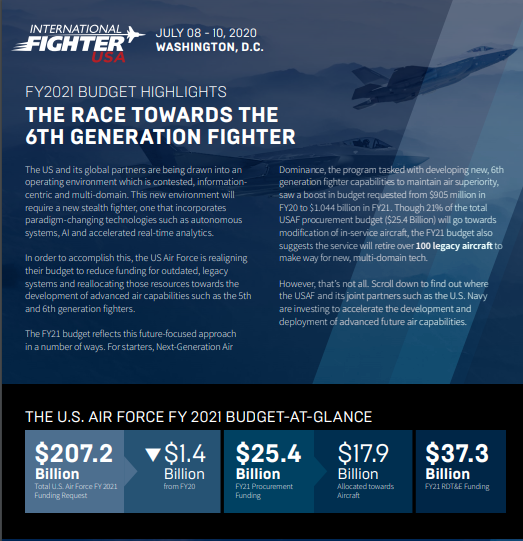 FY 2021 Fighter Budget Highlights: The Race to Build the 6th Generation Fighter
