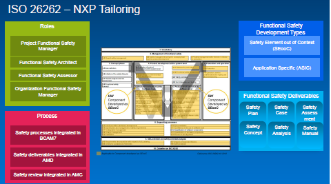 Partner Content - NXP implements ISO26262 Part 11. How?