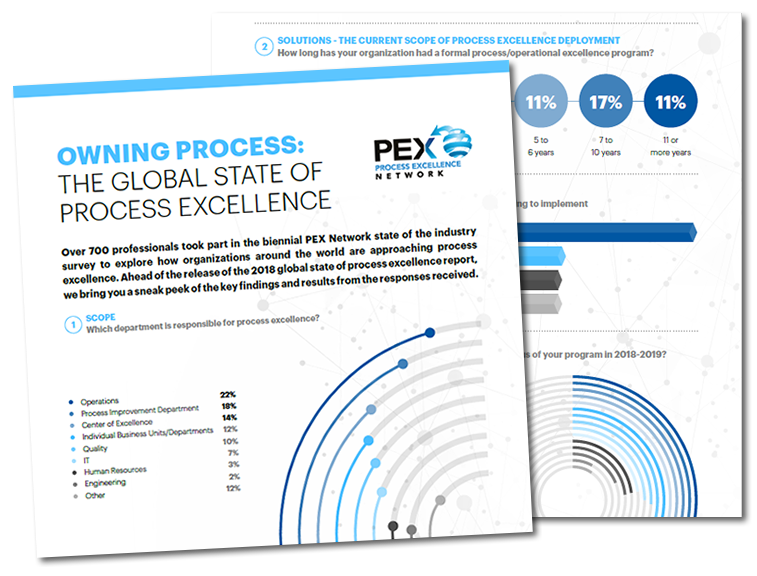 [Infographic] Global State of Process Excellence 2018