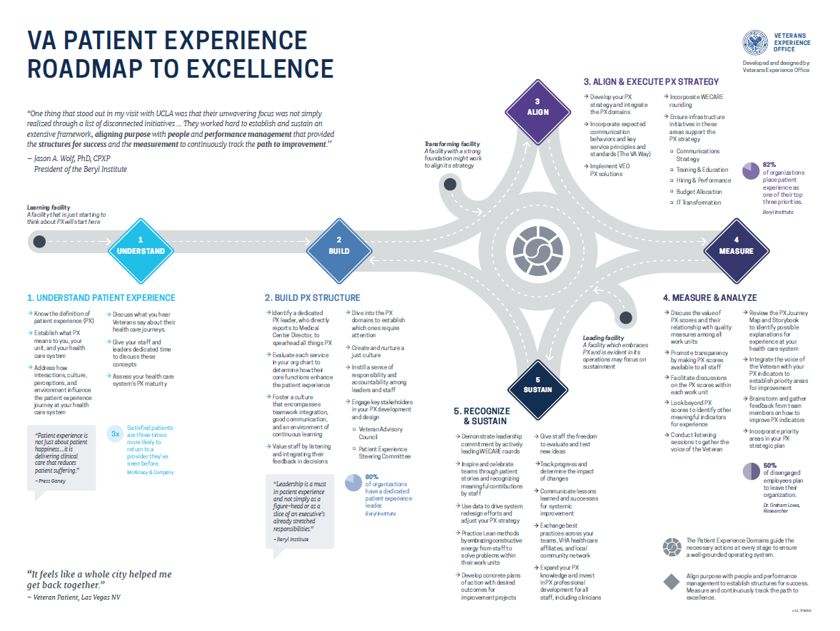 VA Patient Experience Roadmap to Excellence