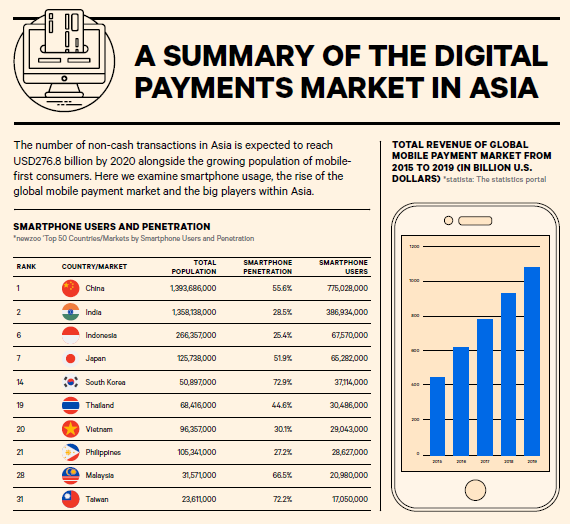 A Summary of the Digital Payments Market in Asia