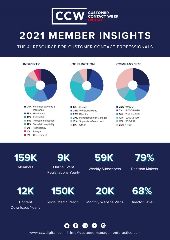 CCW Digital 2021 Member Insights