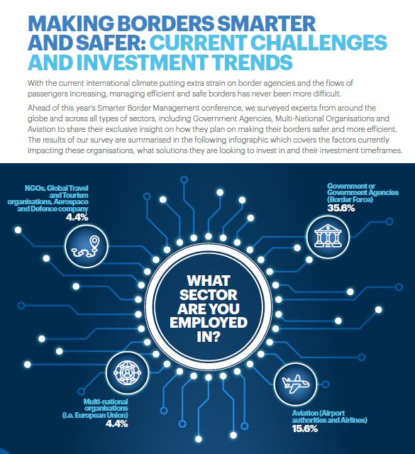 Making borders smarter and safer: Current challenges and investment trends
