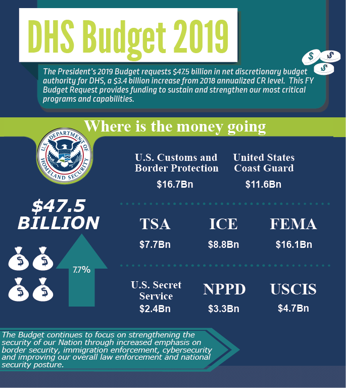 FY19 Department of Homeland Security Budget
