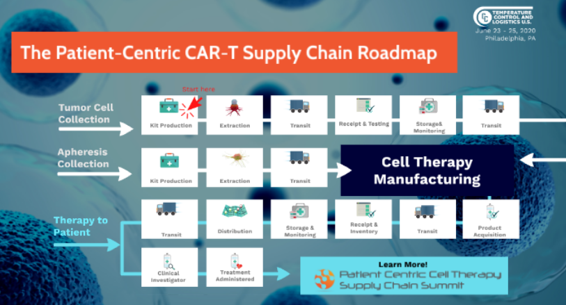 Experience the Patient-Centric Car-T Supply Chain