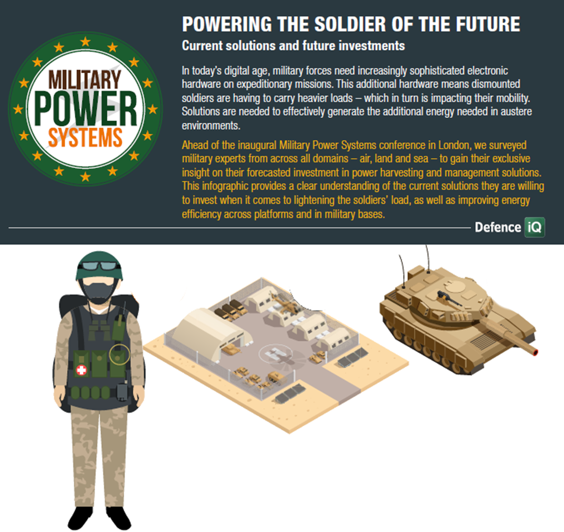 Powering the soldier of the future: Current solutions and future investments