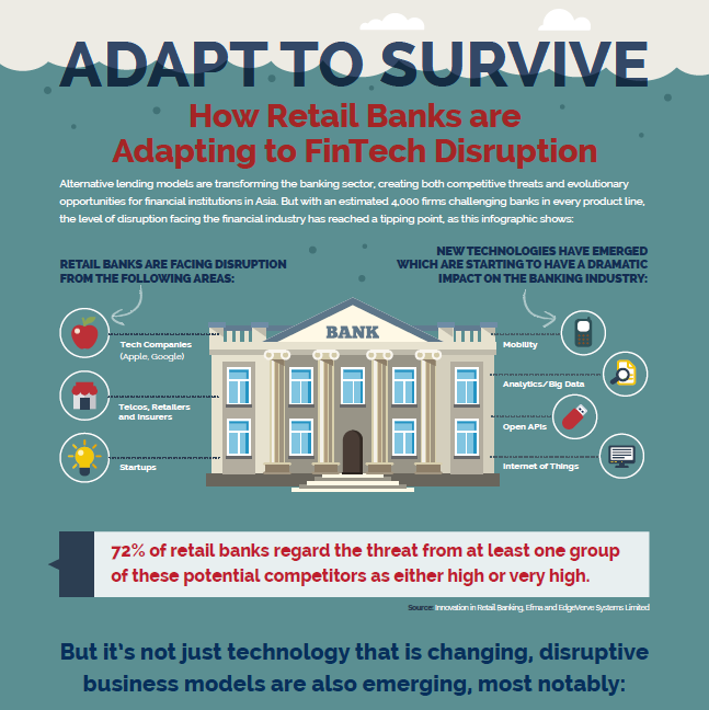 Adapt To Survive - How Retail Banks are Adapting to Fintech Disruption